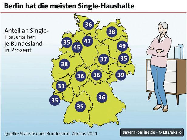 Deutschland singles